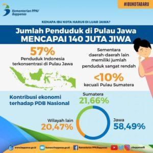 alasan ibu kota indonesia harus pindah